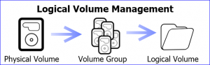 LVM Logical Volume Manager for BIPmedia.com VPS