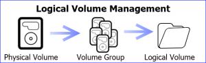 LVM Logical Volume Manager for BIPmedia.com VPS